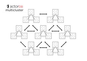 ActorDB | Documentation - How it works