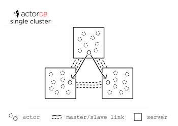 ActorDB   Documentation - How it works